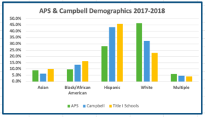 APS-Campbell Demog